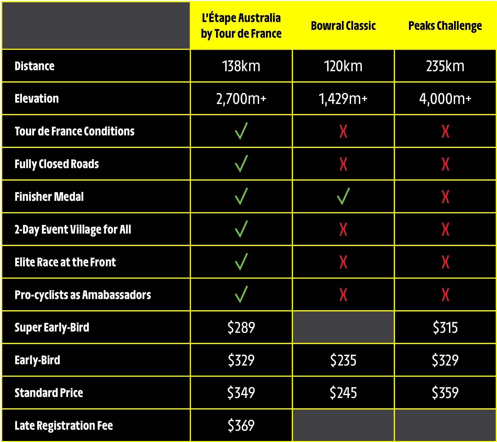 L'Étape Australia Pricing Comparison